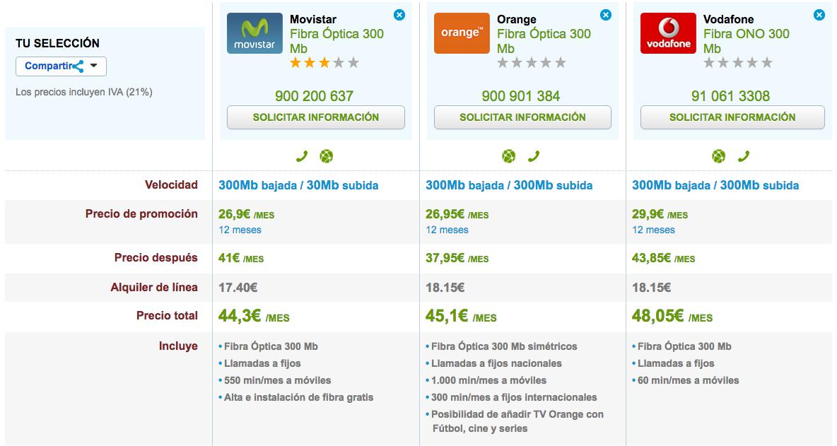 Comparativa tarifas Fibra Movistar, Orange y Vodafone