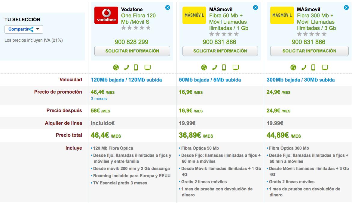 Comparativa tarifas Vodafone y MásMóvil