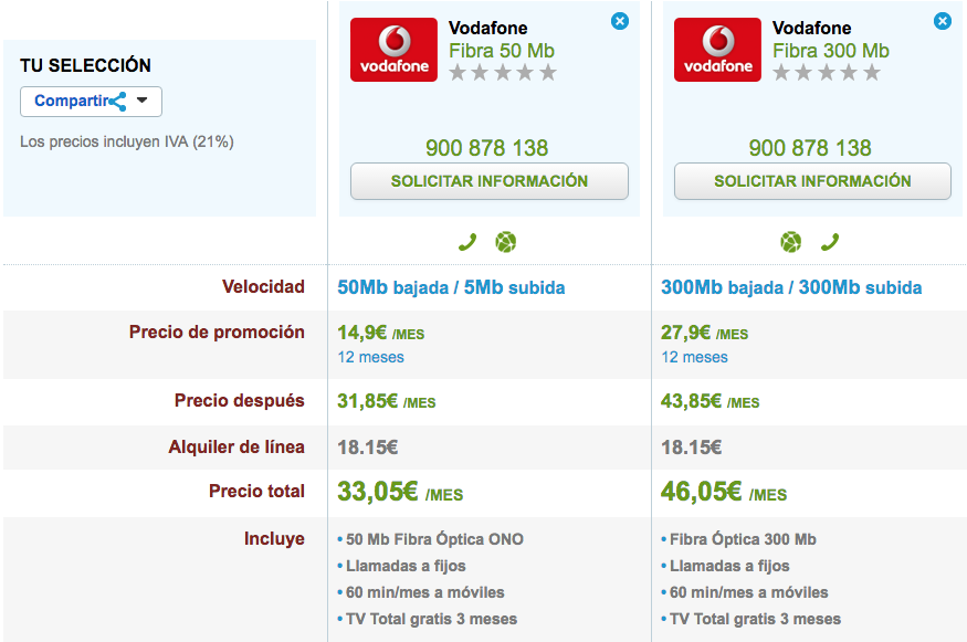 Comparativa Vodafone Fibra