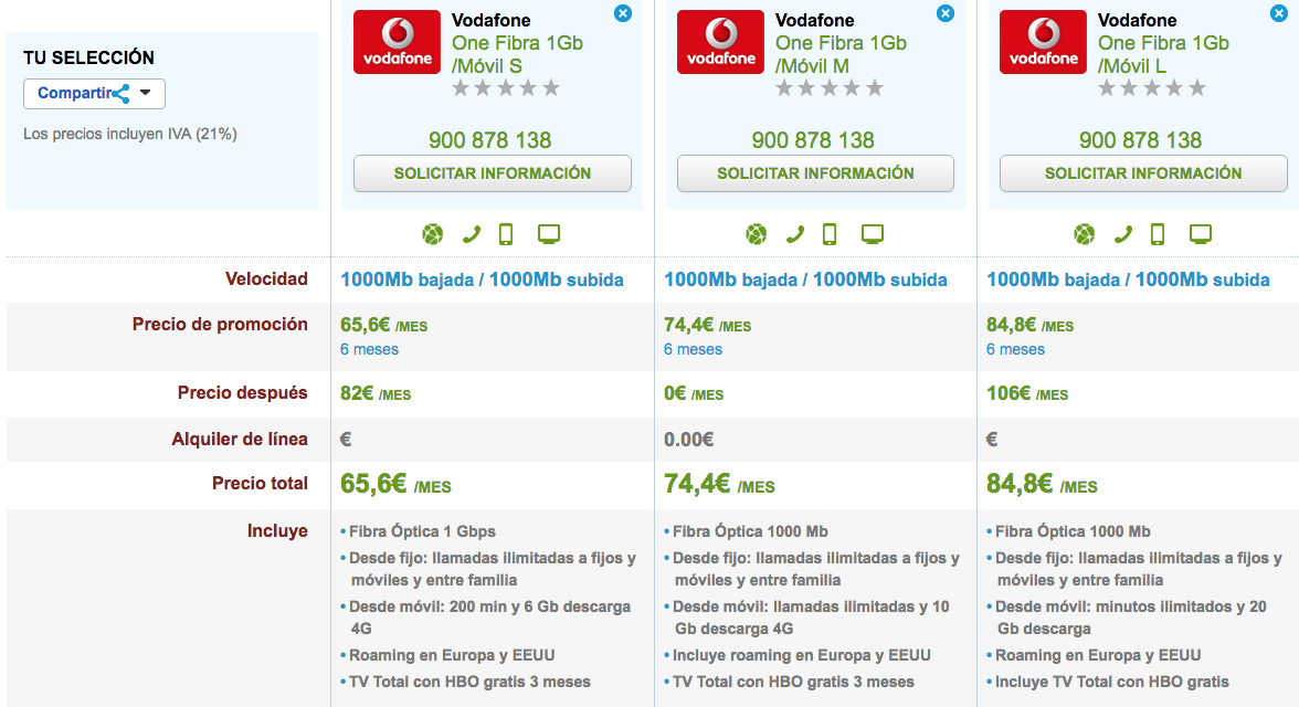 Comparativa Vodafone One 1Gb