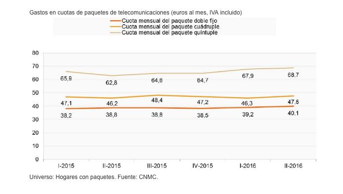 Evolución precios telecomunicaciones CNMC