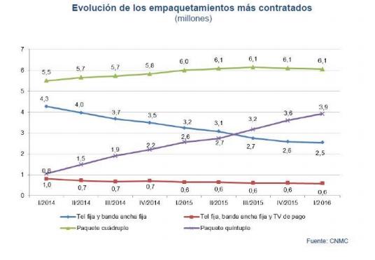 Evolución tarifas combinadas fijo, móvil y TV
