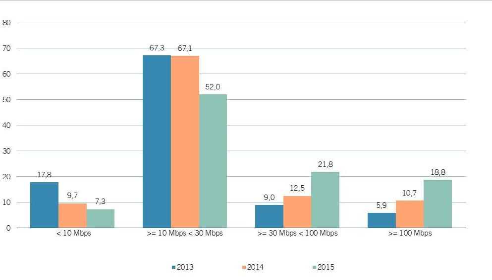 Evolución velocidad Banda Ancha 2013-2015 CNMC