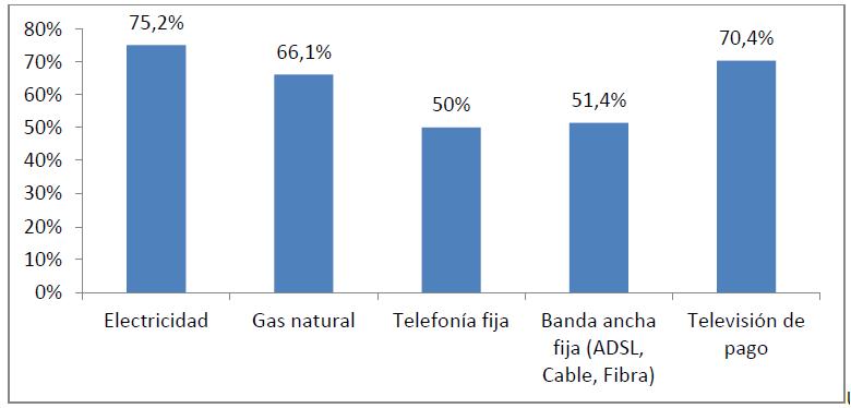 Porcentaje hogares no han cambiado nunca de operador CNMC