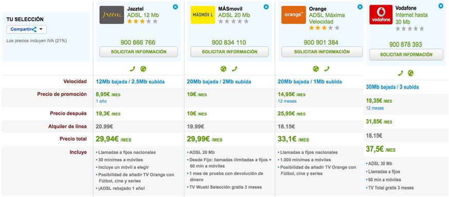 Ofertas ADSL Abril
