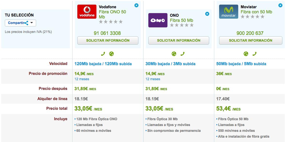 Ofertas Fibra baratas Vodafone, ONO y Movistar