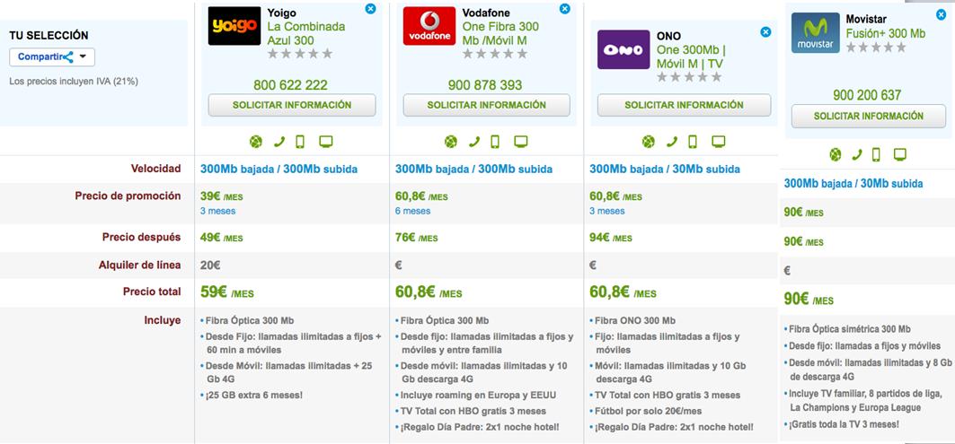 Ofertas Fibra y móvil Orange, Vodafone, ONO y Movistar