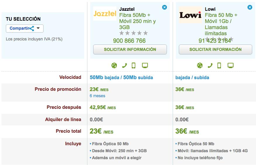 Ofertas Fibra y móvil Jazztel y Lowi