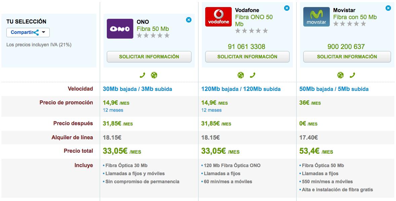Ofertas Fibra Vodafone, ONO y Movistar