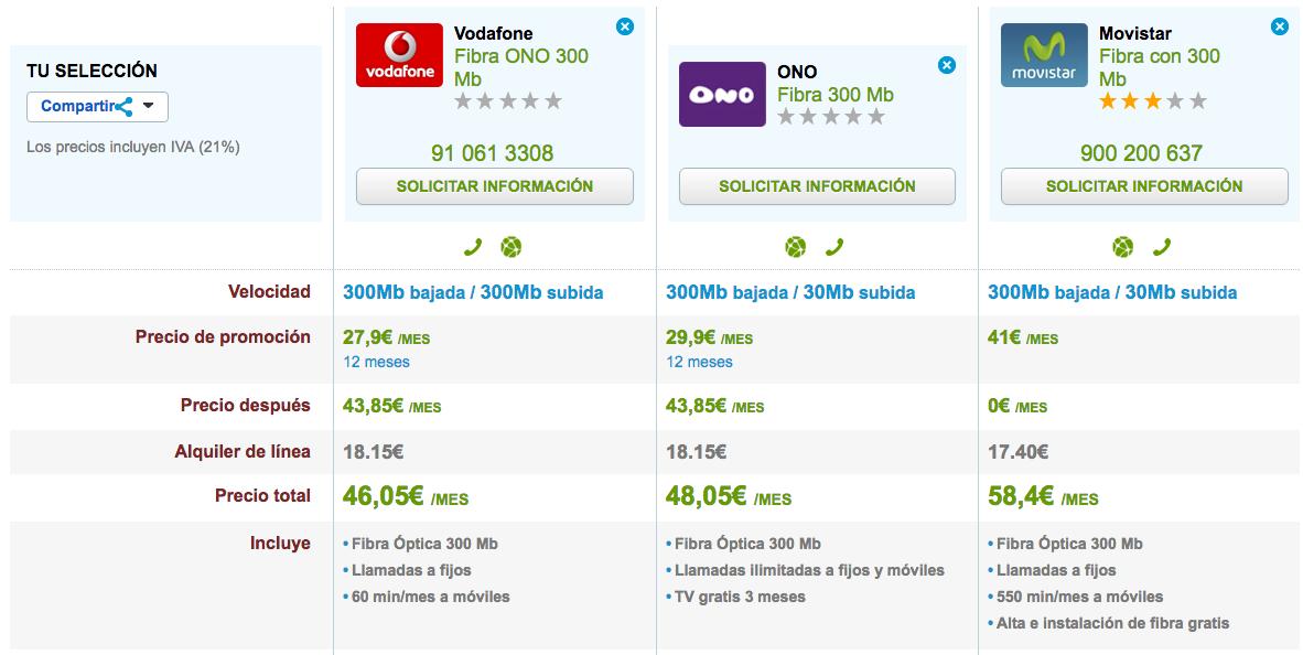 Ofertas Fibra ultrarrápida Vodafone, ONO y Movistar