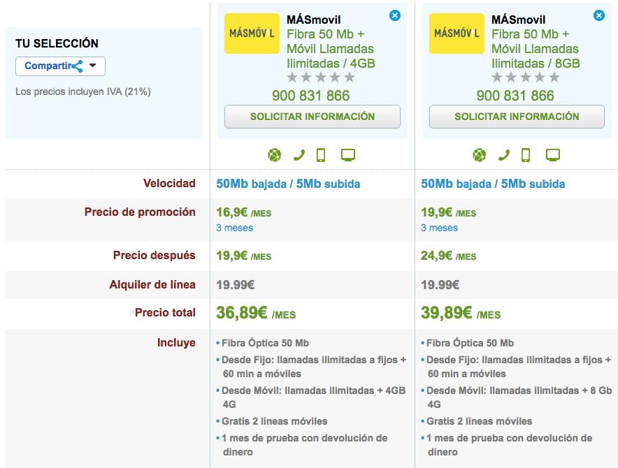 MásMóvil ofertas Fibra y móvil