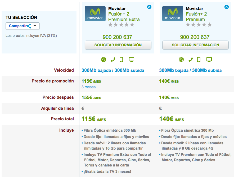 Ofertas Movistar Fusión+2 Premium