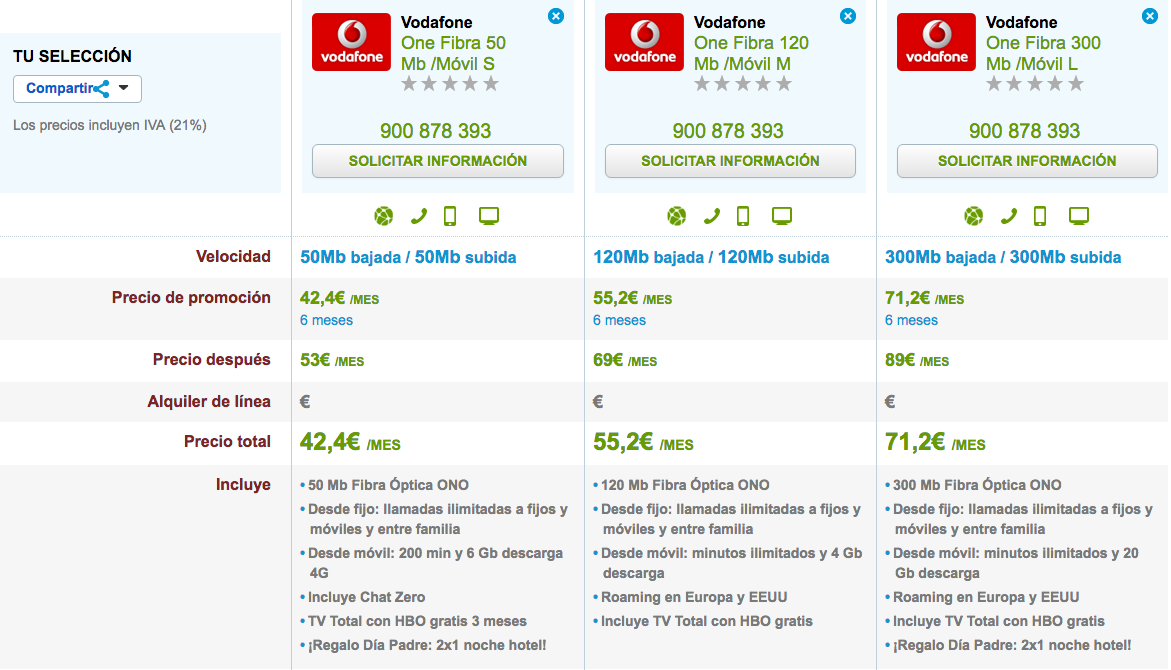 Ofertas Vodafone One