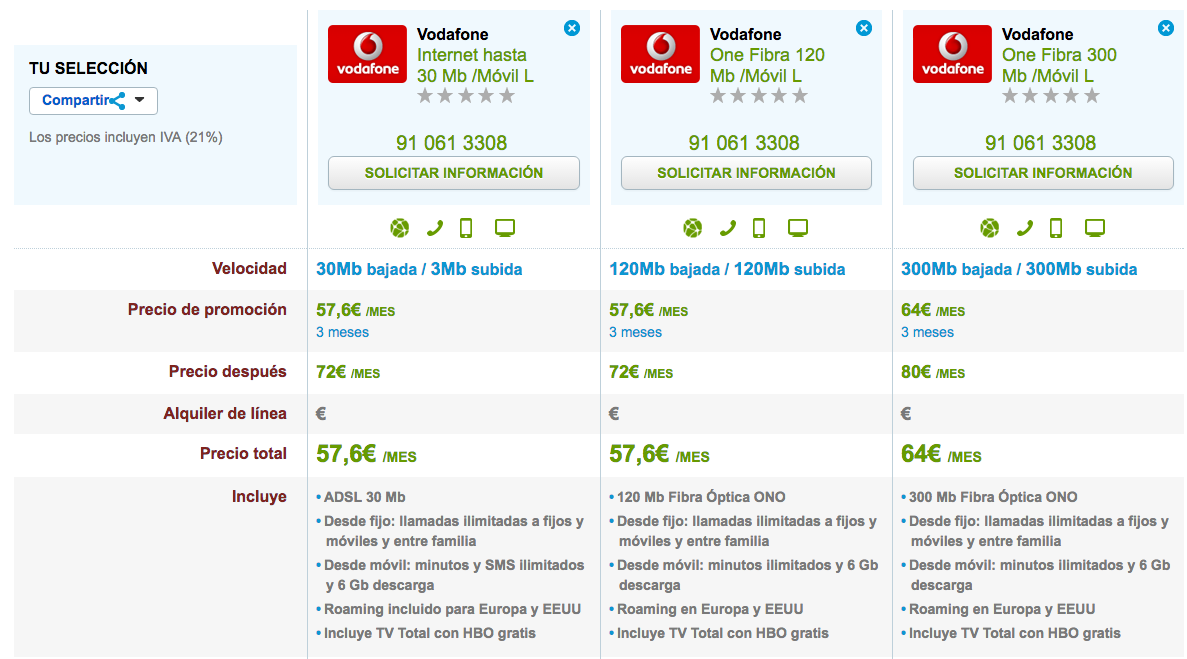 Ofertas Vodafone One HBO gratis 2 años