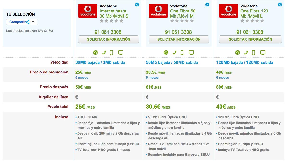 Ofertas Navidad 2016 Vodafone One