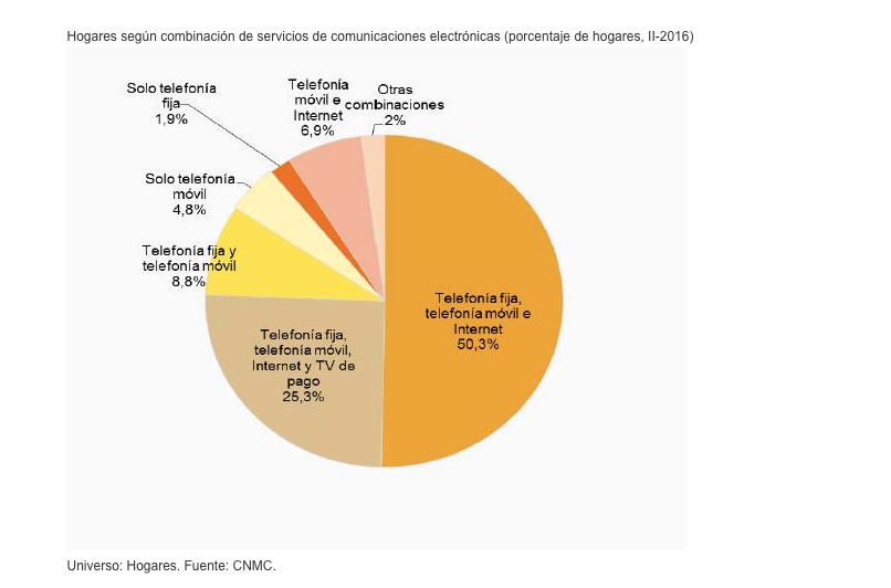 Paquetes telecomunicaciones CNMC