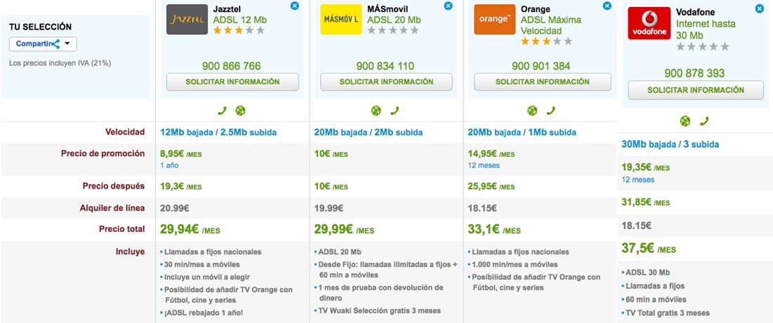 Precios ADSL España