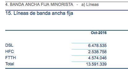 Tipo Líneas Banda Ancha CNMC